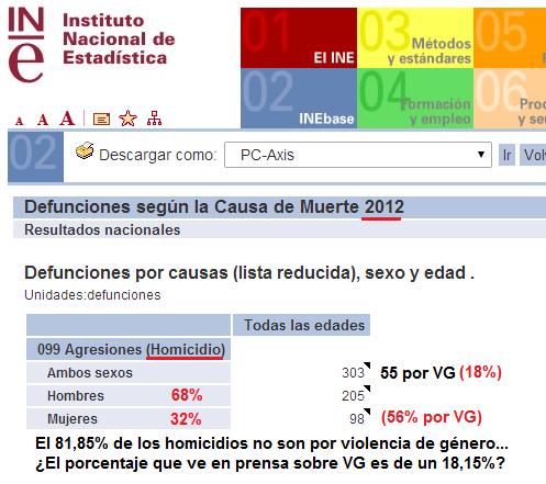 homicidios INE 2012