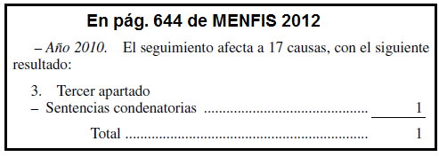 condenas en 2010 según MENFIS12