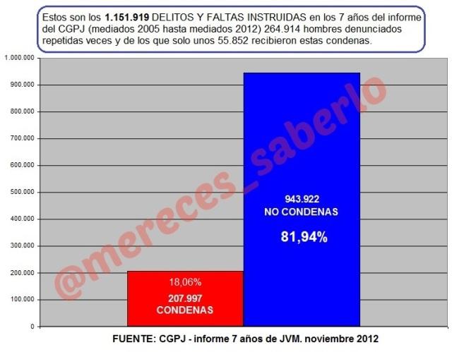 2005-2012 condenas-nocondenas