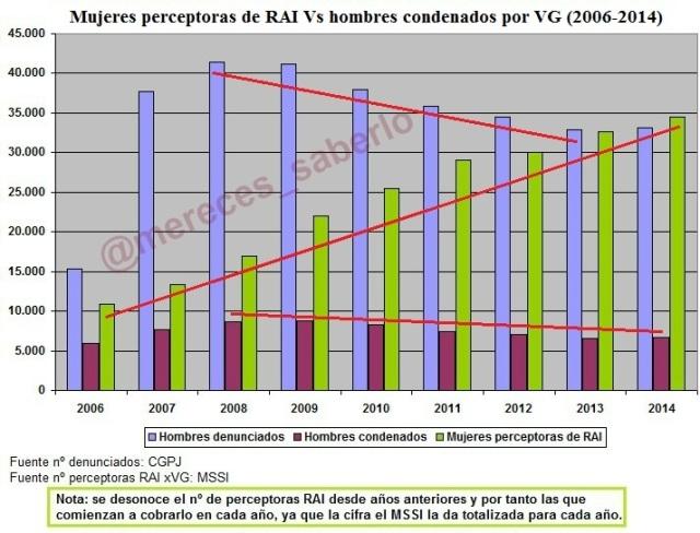 RAI vs denunciados 2006-2014