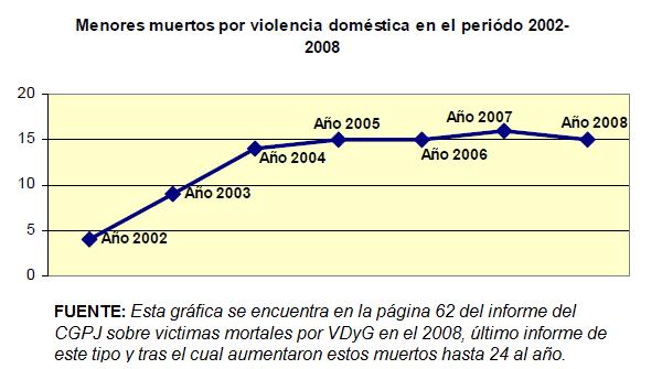 menores muertos 2002-2008